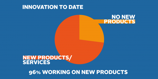 Innovation products