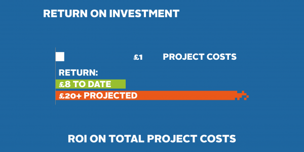 ROI project